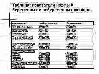 Норма показателей при беременности биохимического анализа крови