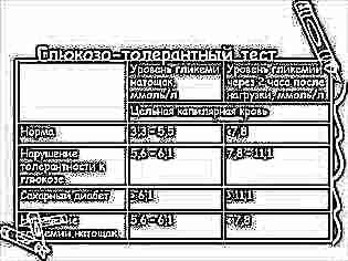 Тест на глюкозотолерантность при беременности 38