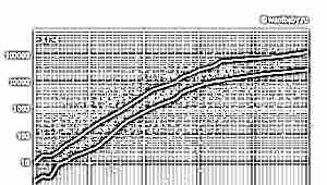 Таблица норм и рост ХГЧ по дням после ЭКО