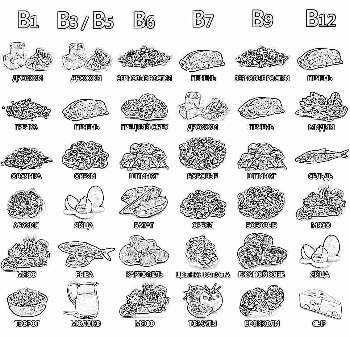 Содержание витаминов в продуктах!