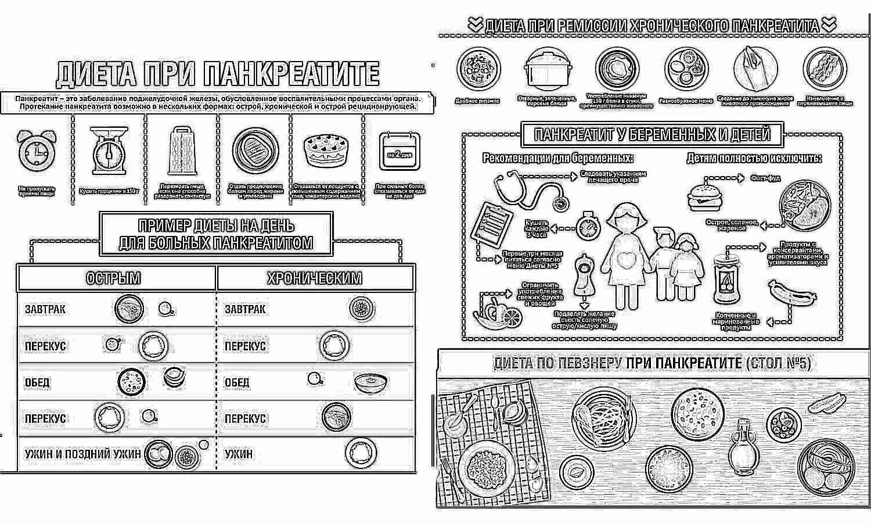 Диета при панкреатите рецепты для детей.
