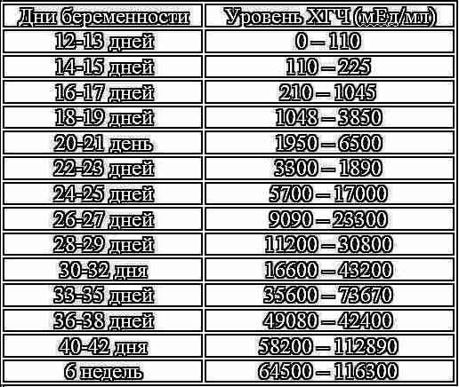 Через сколько дней анализ крови покажет беременность Справка от фтизиатра Улица Чернышевского (город Зеленоград)