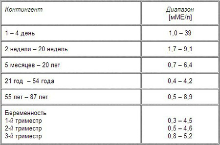 ТТГ в крови: анализ, расшифровка, норма
