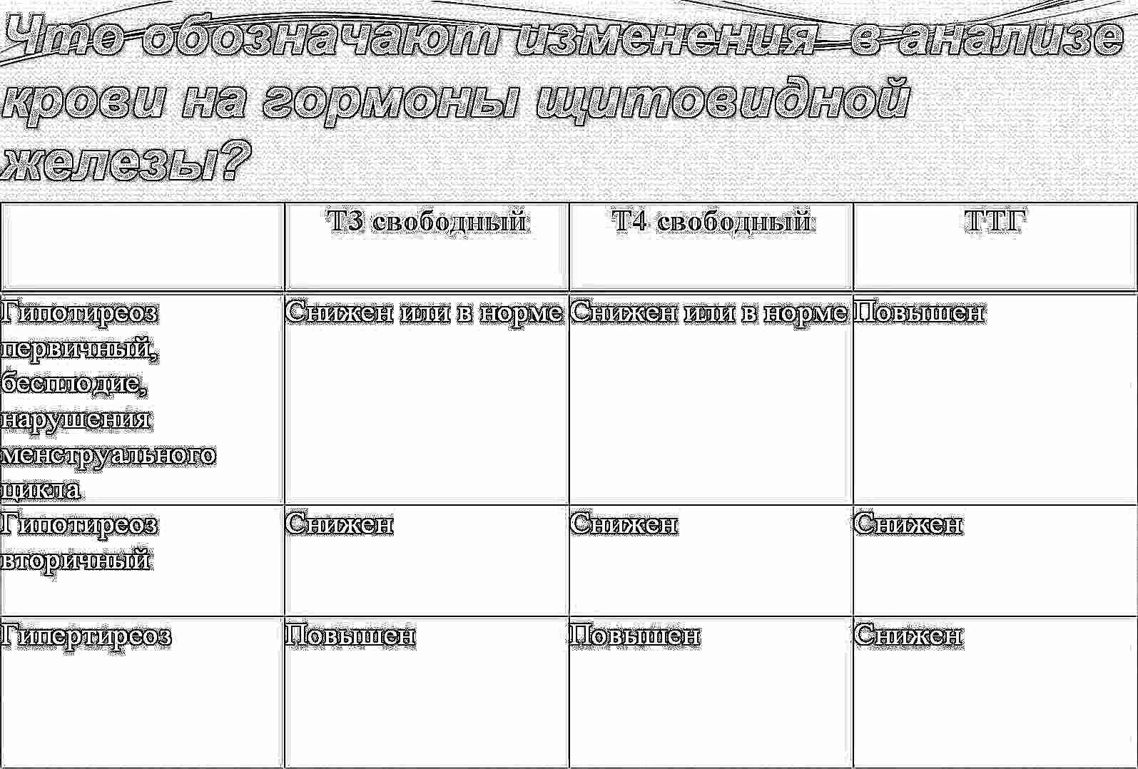 Анализ крови на гормоны повышенный ттг справка медицинская 083