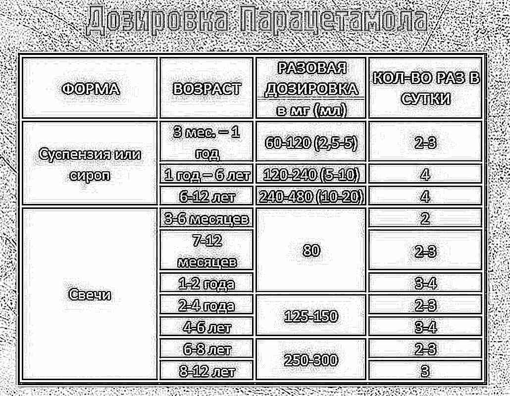 Дозировка парацетамола для беременных при температуре 49