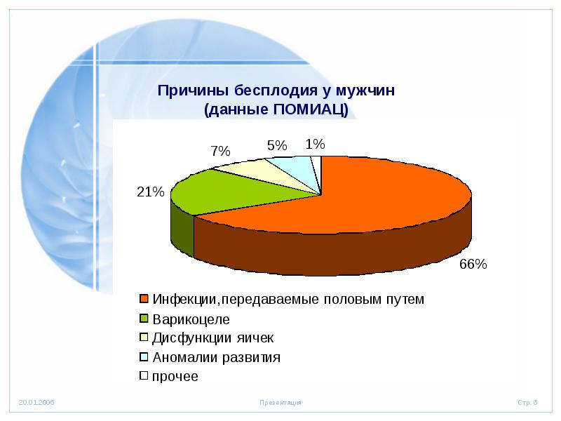 Неподвижных сперматозоидов 66