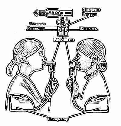 Работа компрессионного небулайзера - схема