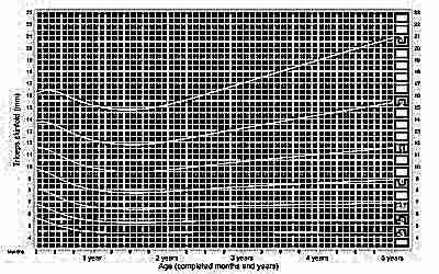 Толщина кожной складки над трицепсом у девочек от 3 месяцев до 5 лет ВОЗ