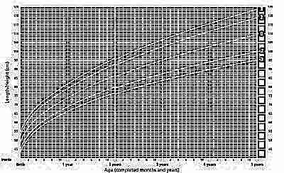 Рост девочек с рождения до 5 лет ВОЗ