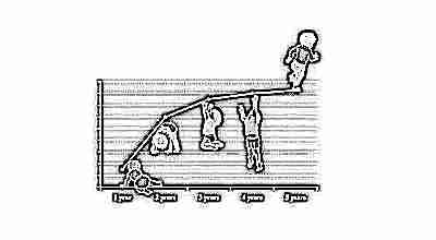 Развитие ребенка ВОЗ