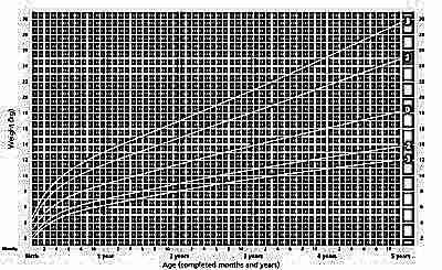 Вес девочек с рождения до 5 лет ВОЗ