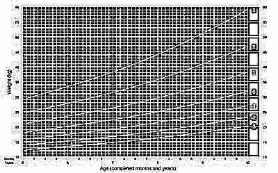 Вес девочек с 5 до 19 лет ВОЗ