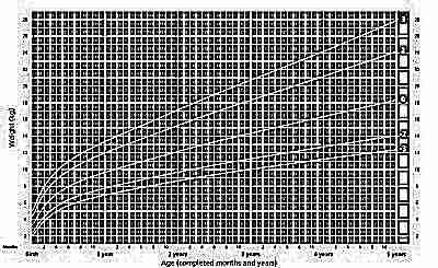 Вес мальчиков с рождения до 5 лет ВОЗ