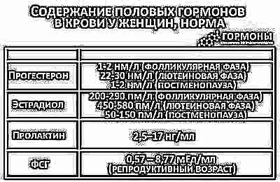 Анализы крови для планирования семьи Справка из физдиспансера Беляево
