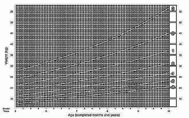 Вес мальчиков с 5 до 19 лет ВОЗ