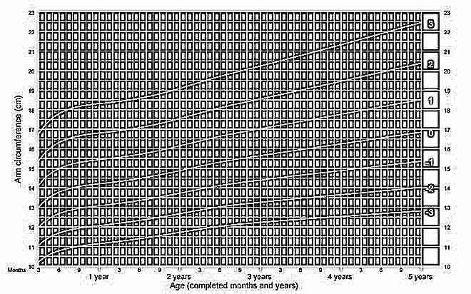 Окружность плеча у девочек от 3 месяцев до 5 лет ВОЗ