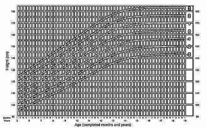 Рост девочек от 5 до 19 лет по данным ВОЗ
