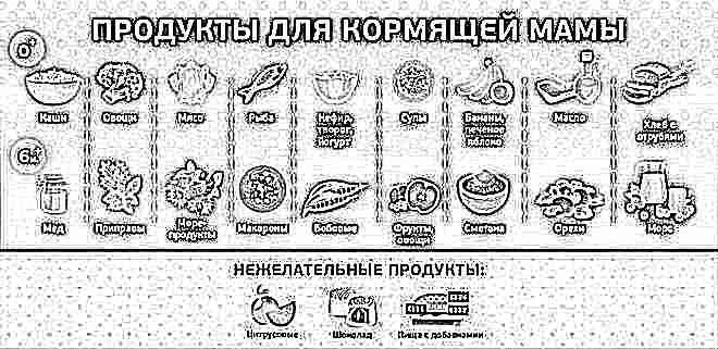Питание кормящей мамы после родов – меню (таблица).