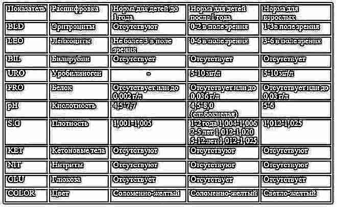 Анализ мочи расшифровка аскe Справка о кодировании от алкоголизма Тушинская