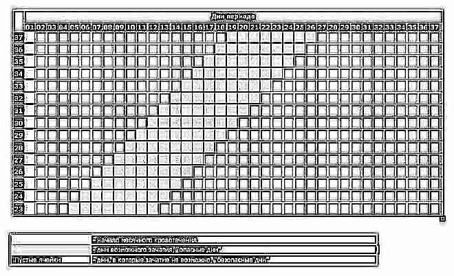 Сколько дней длится овуляция у женщин 3